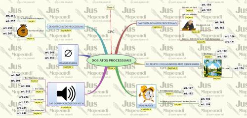 CPC - Estrutura - DOS ATOS PROCESSUAIS